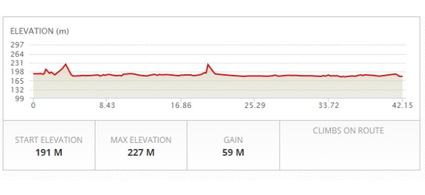 Altimetria maratona de chicago