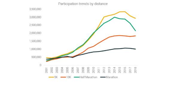 Como se preparar para uma maratona