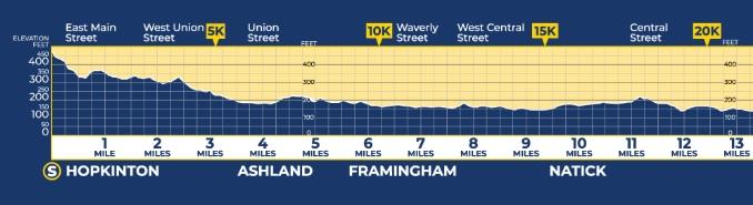 altimetria maratona de boston primeira metade