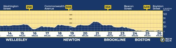 altimetria maratona de boston segunda metade