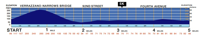 altimetria maratona de nova york primeiro trecho