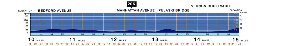 altimetria maratona de nova york meio