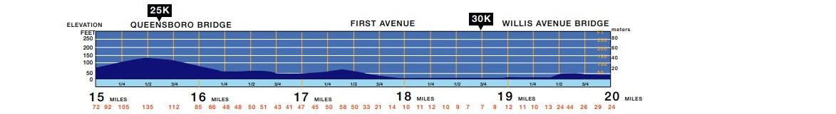 altimetria maratona de nova york penúltimo